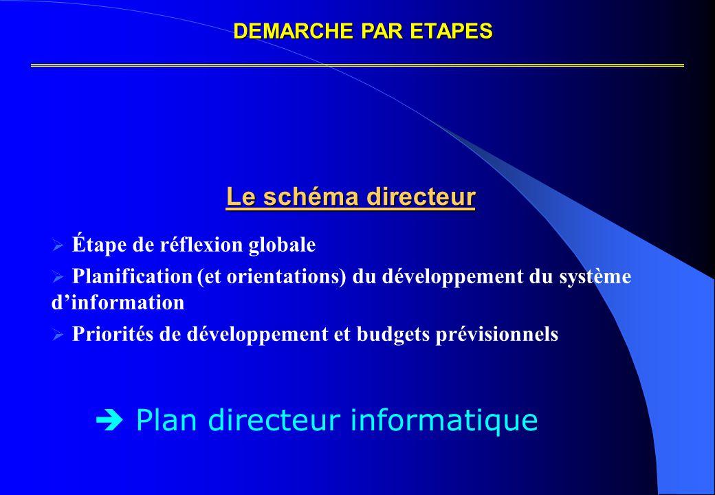 Le schéma directeur Le schéma directeur  Étape de réflexion globale  Planification (et orientations) du développement du système d'information  Priorités de développement et budgets prévisionnels DEMARCHE PAR ETAPES  Plan directeur informatique