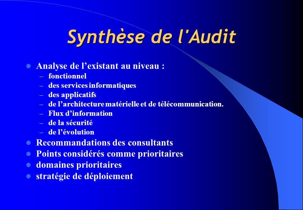 Synthèse de l Audit Analyse de l'existant au niveau : – fonctionnel – des services informatiques – des applicatifs – de l'architecture matérielle et de télécommunication.