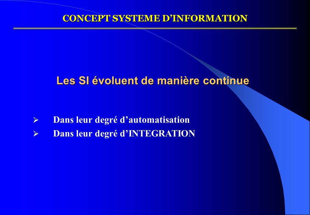 Les SI évoluent de manière continue  Dans leur degré d'automatisation  Dans leur degré d'INTEGRATION CONCEPT SYSTEME D'INFORMATION