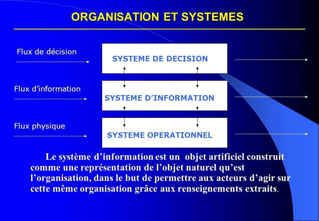 ORGANISATION ET SYSTEMES Flux de décision Flux d'information Flux physique SYSTEME DE DECISION SYSTEME OPERATIONNEL SYSTEME D'INFORMATION Le système d'information est un objet artificiel construit comme une représentation de l'objet naturel qu'est l'organisation, dans le but de permettre aux acteurs d'agir sur cette même organisation grâce aux renseignements extraits.