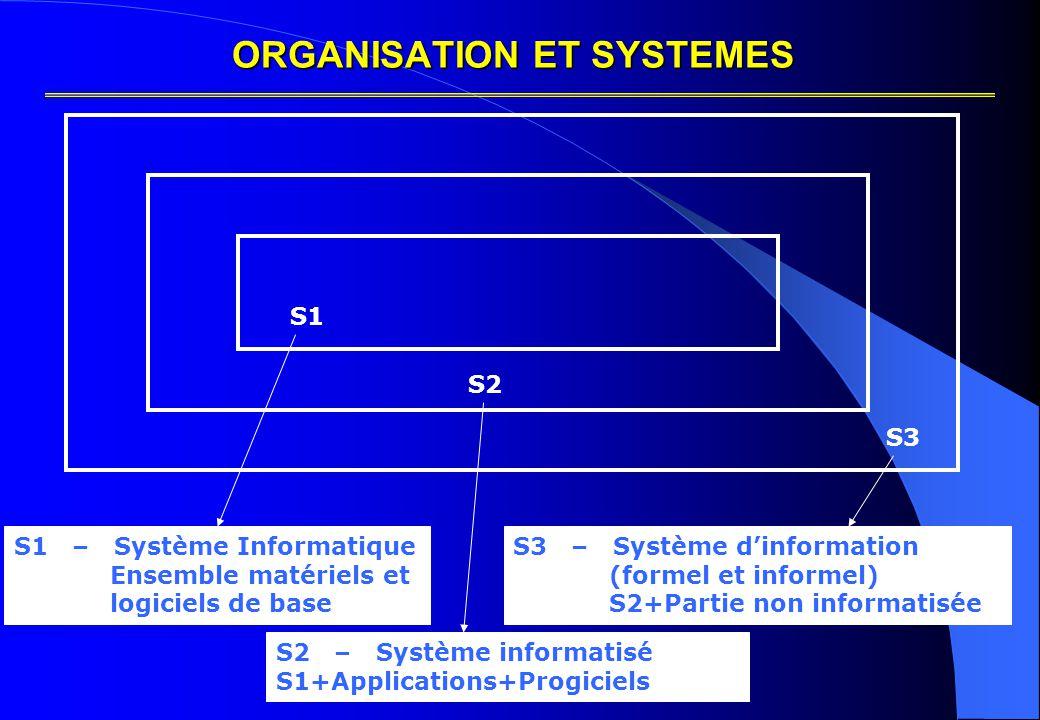 Recueil des informations Recueillir les informations nécessaires à l'Analyse Globale du Système d'Information : les objectifs fonctionnels de chaque groupe, les besoins informatiques, la liste des Activités, La liste des Informations nécessaires aux Activités et leur mode d'accès (couplage Activité/Information) afin de déterminer ultérieurement la « Cartographie » du Système d'Information.