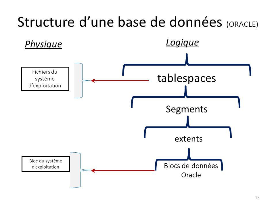 Structure d'une base de données (ORACLE) tablespaces Segments extents Blocs de données Oracle Fichiers du système d'exploitation Bloc du système d'exploitation 15 Logique Physique