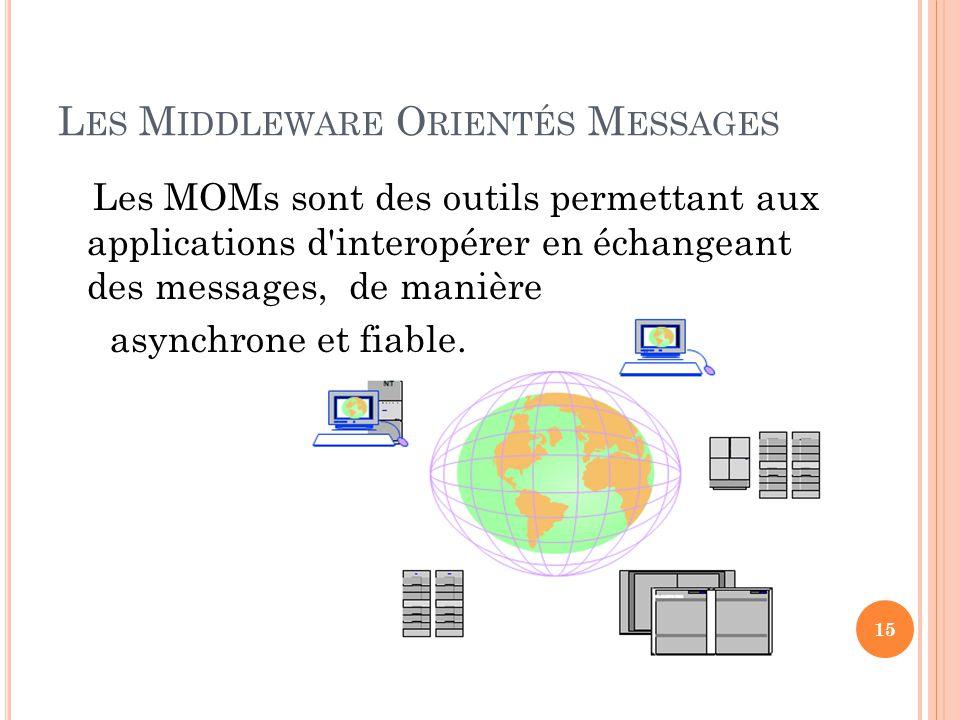 L ES M IDDLEWARE O RIENTÉS M ESSAGES Les MOMs sont des outils permettant aux applications d'interopérer en échangeant des messages, de manière asynchr