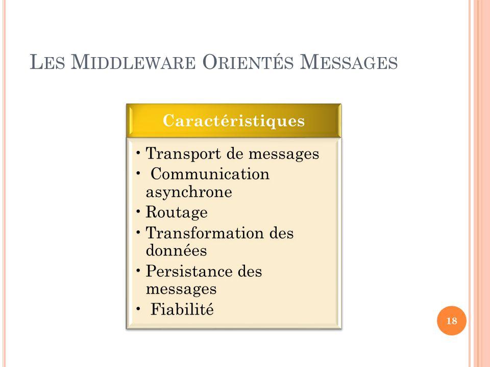 L ES M IDDLEWARE O RIENTÉS M ESSAGES Caractéristiques Transport de messages Communication asynchrone Routage Transformation des données Persistance de
