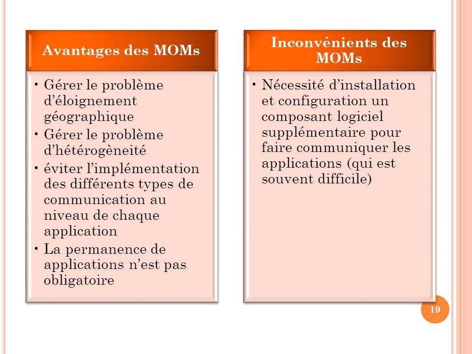 Avantages des MOMs Gérer le problème d'éloignement géographique Gérer le problème d'hétérogèneité éviter l'implémentation des différents types de comm