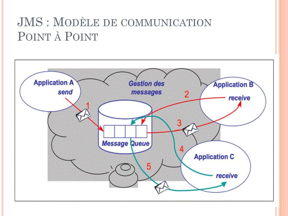 JMS : M ODÈLE DE COMMUNICATION P OINT À P OINT 21