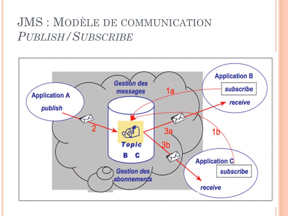 JMS : M ODÈLE DE COMMUNICATION P UBLISH /S UBSCRIBE 22