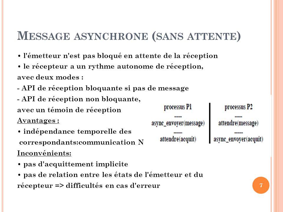 M ESSAGE ASYNCHRONE ( SANS ATTENTE ) l'émetteur n'est pas bloqué en attente de la réception le récepteur a un rythme autonome de réception, avec deux