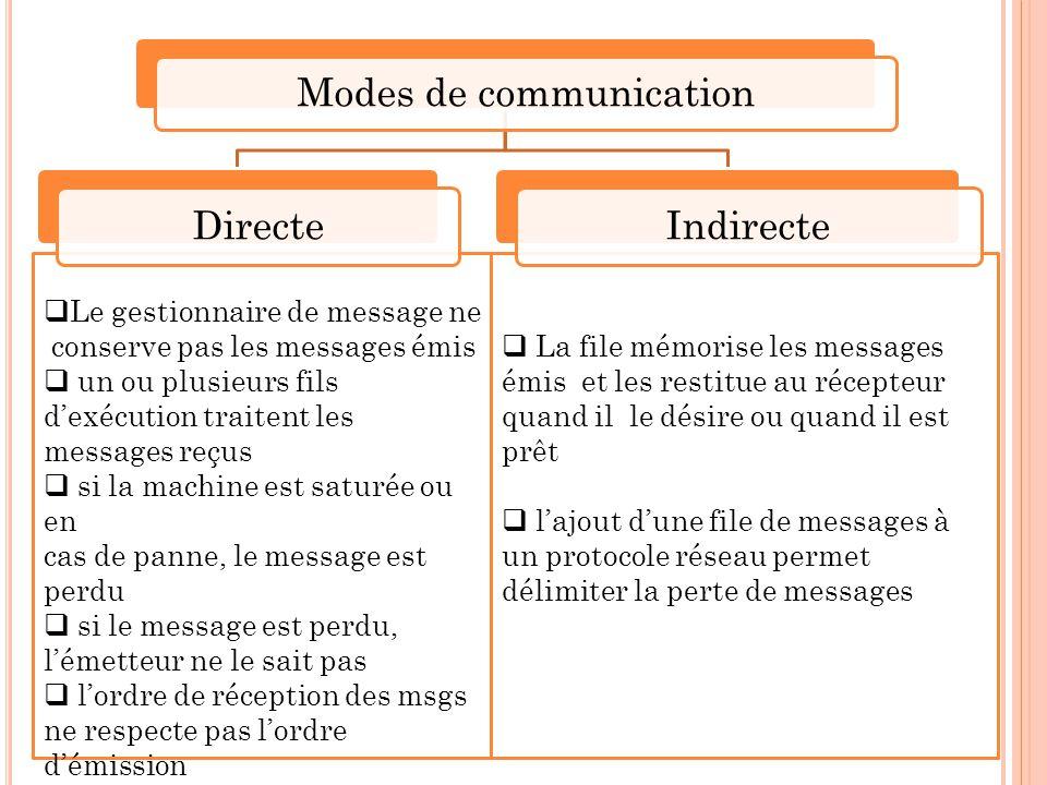  La file mémorise les messages émis et les restitue au récepteur quand il le désire ou quand il est prêt  l'ajout d'une file de messages à un protoc