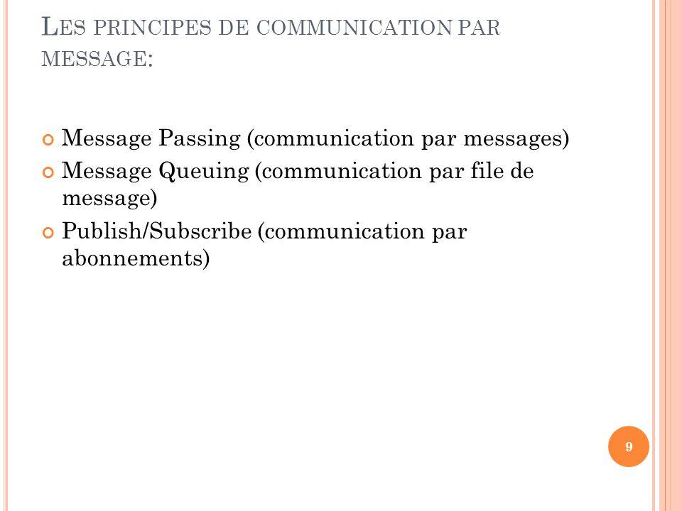 L ES PRINCIPES DE COMMUNICATION PAR MESSAGE : Message Passing (communication par messages) Message Queuing (communication par file de message) Publish