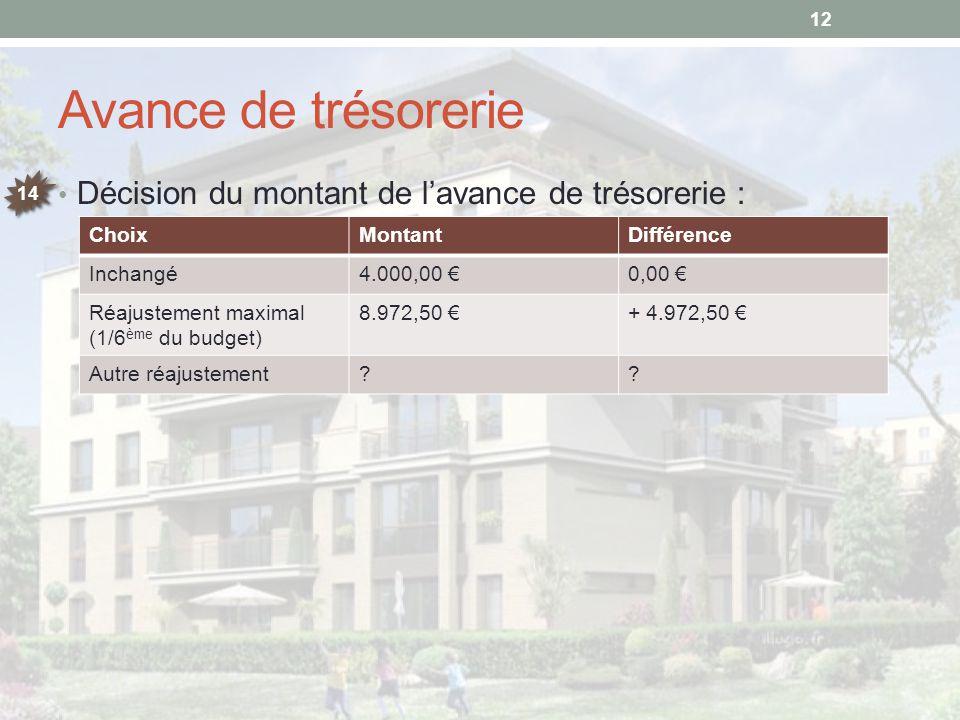 Avance de trésorerie Décision du montant de l'avance de trésorerie : 12 14 ChoixMontantDifférence Inchangé4.000,00 €0,00 € Réajustement maximal (1/6 è