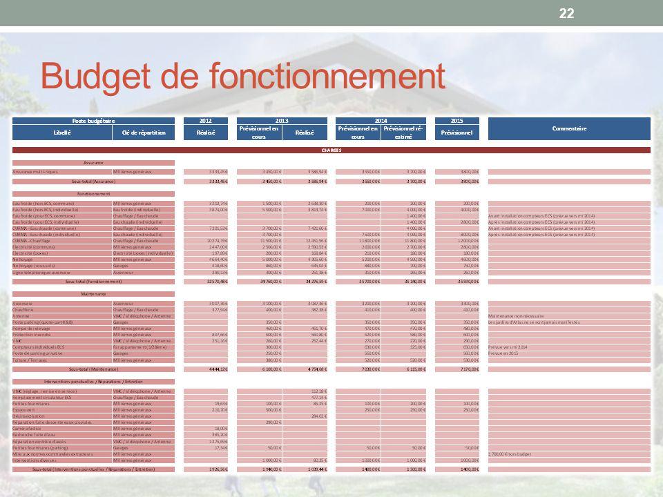 Budget de fonctionnement 22