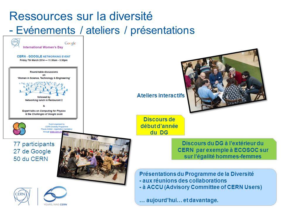 Ressources sur la diversité - Evénements / ateliers / présentations 77 participants 27 de Google 50 du CERN Ateliers interactifs Discours de début d'année du DG Discours du DG à l'extérieur du CERN par exemple à ECOSOC sur sur l'égalité hommes-femmes Présentations du Programme de la Diversité - aux réunions des collaborations - à ACCU (Advisory Committee of CERN Users) … aujourd'hui… et davantage.