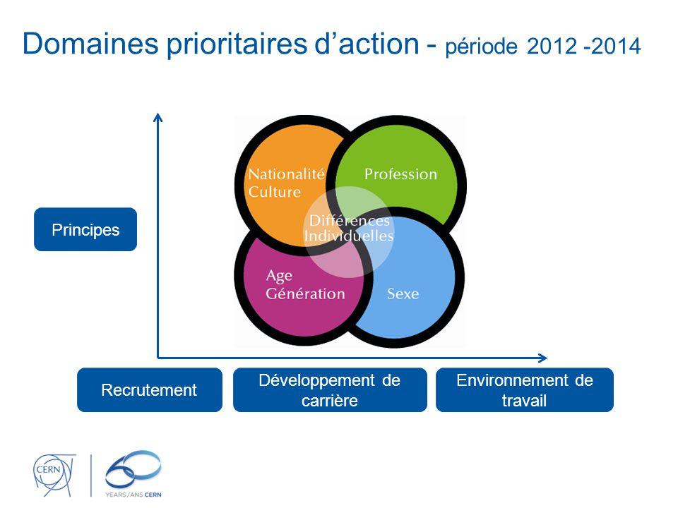 Domaines prioritaires d'action - période 2012 -2014 Principes Recrutement Développement de carrière Environnement de travail