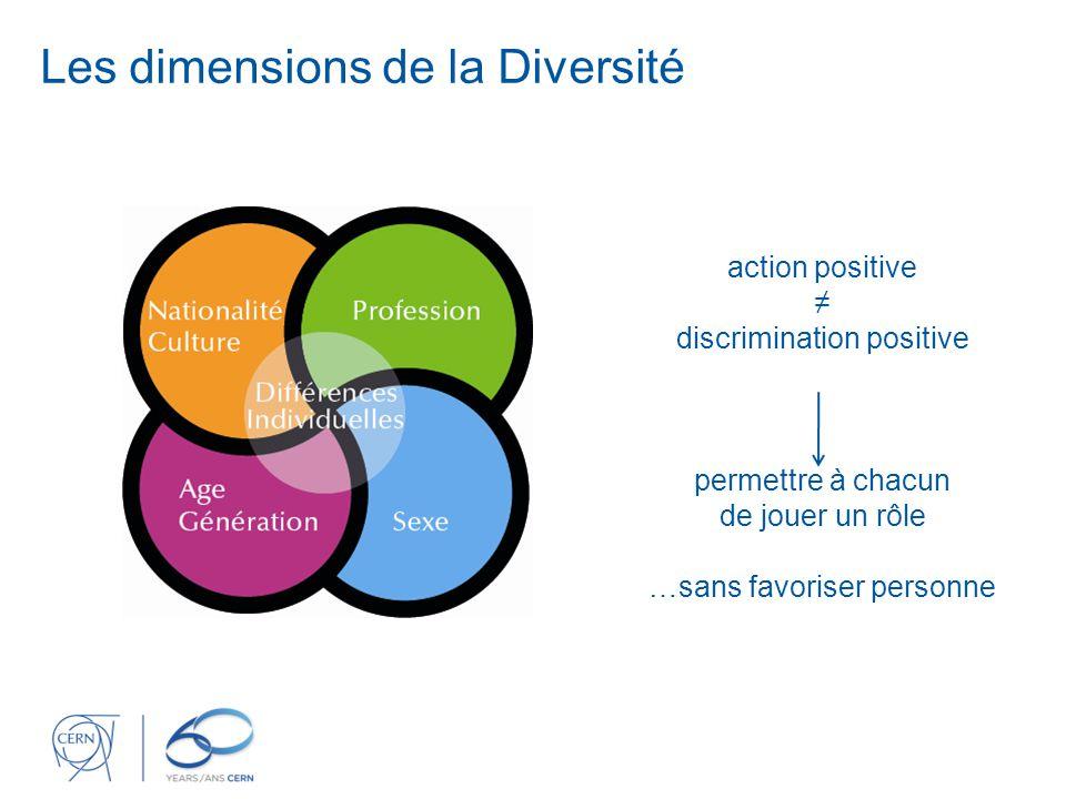 Les dimensions de la Diversité action positive ≠ discrimination positive permettre à chacun de jouer un rôle …sans favoriser personne