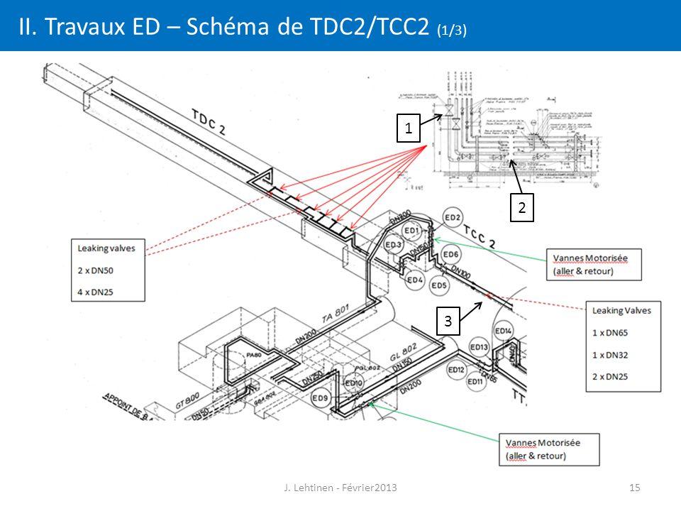 II. Travaux ED – Schéma de TDC2/TCC2 (1/3) J. Lehtinen - Février201315 2 1 3