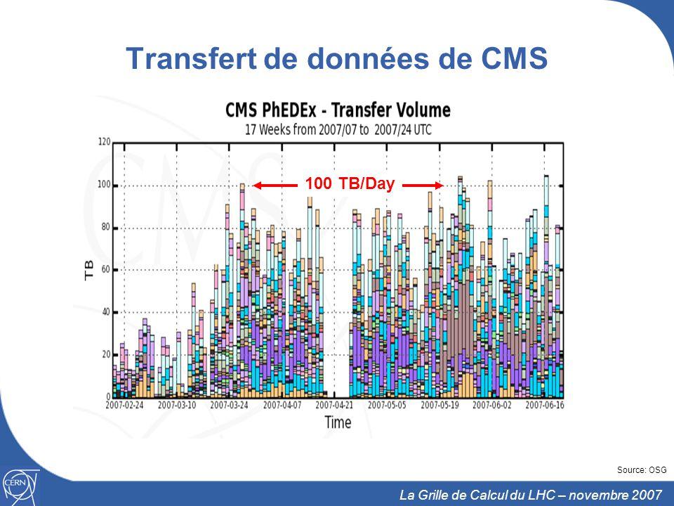 13 La Grille de Calcul du LHC – novembre 2007 Transfert de données de CMS 100 TB/Day Source: OSG