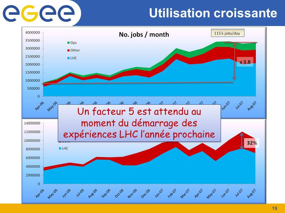 Utilisation croissante 32% Un facteur 5 est attendu au moment du démarrage des expériences LHC l'année prochaine 19