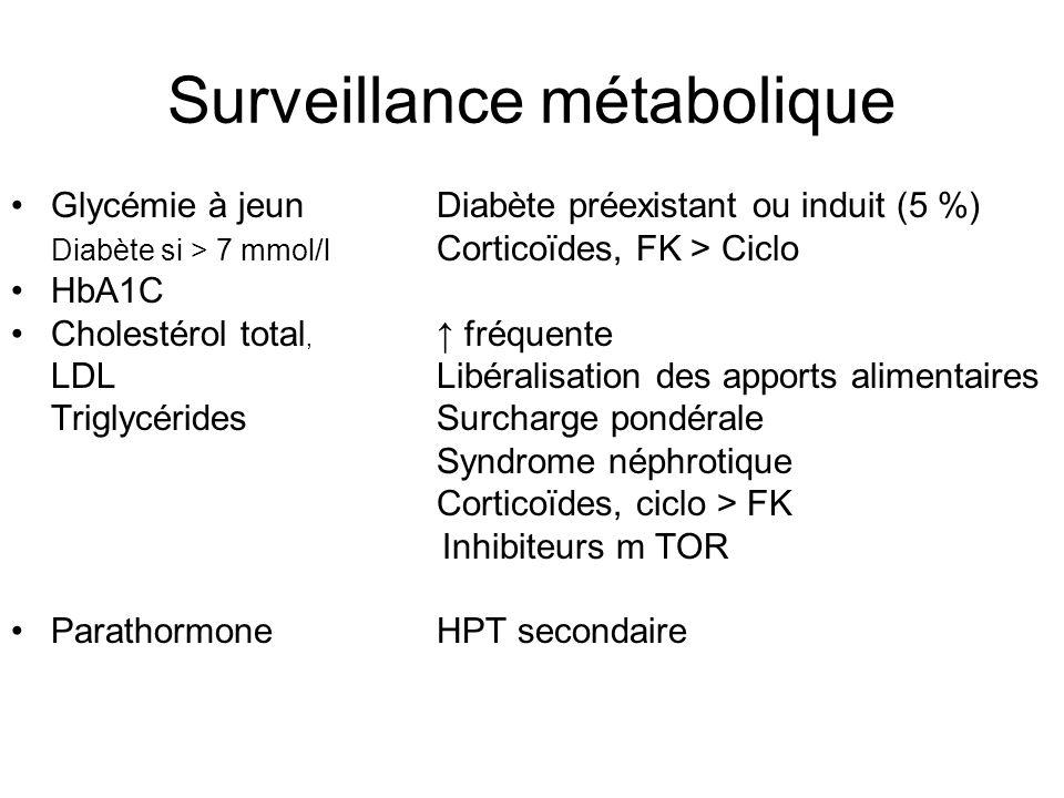 Surveillance métabolique Glycémie à jeunDiabète préexistant ou induit (5 %) Diabète si > 7 mmol/l Corticoïdes, FK > Ciclo HbA1C Cholestérol total, ↑ f