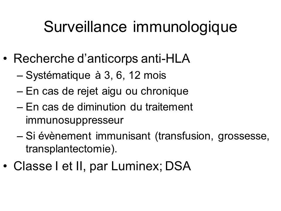 Surveillance immunologique Recherche d'anticorps anti-HLA –Systématique à 3, 6, 12 mois –En cas de rejet aigu ou chronique –En cas de diminution du tr