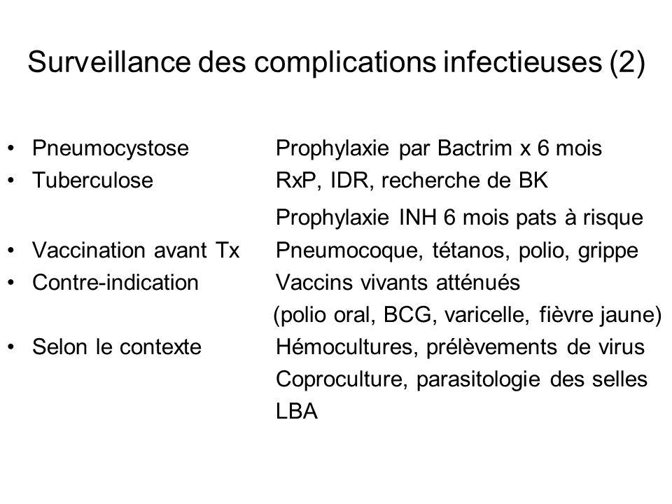 Surveillance des complications infectieuses (2) PneumocystoseProphylaxie par Bactrim x 6 mois TuberculoseRxP, IDR, recherche de BK Prophylaxie INH 6 m
