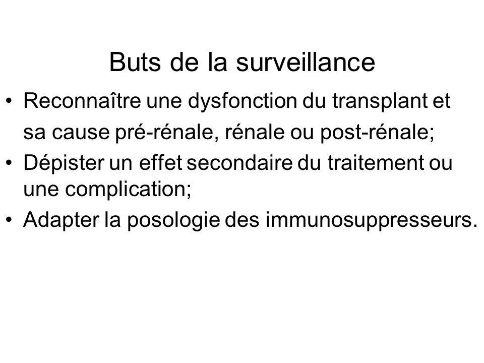 Buts de la surveillance Reconnaître une dysfonction du transplant et sa cause pré-rénale, rénale ou post-rénale; Dépister un effet secondaire du trait