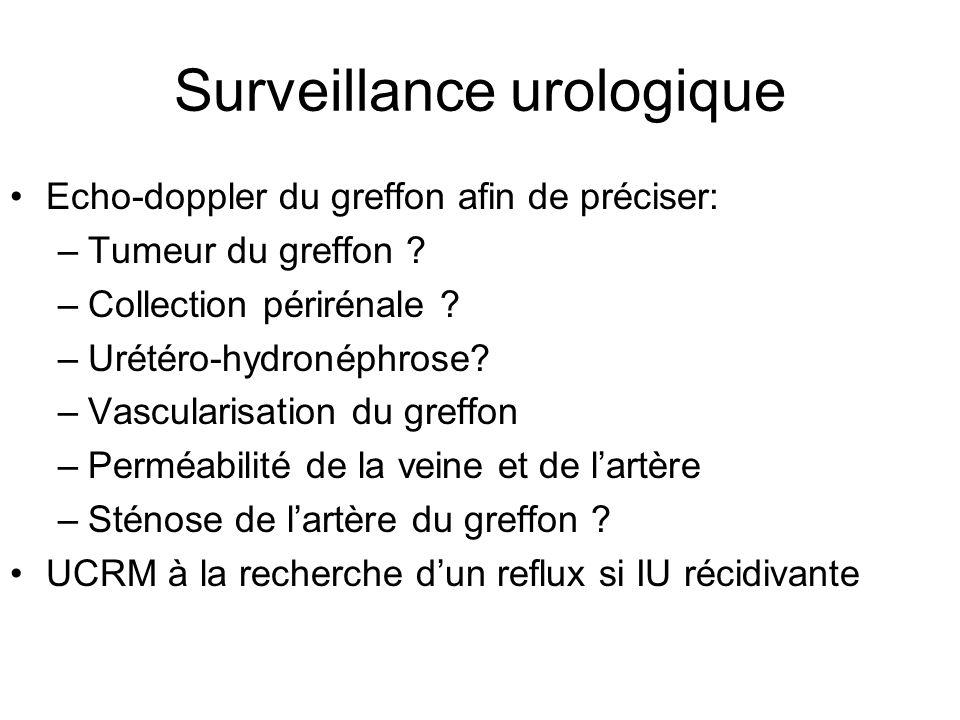 Surveillance urologique Echo-doppler du greffon afin de préciser: –Tumeur du greffon ? –Collection périrénale ? –Urétéro-hydronéphrose? –Vascularisati