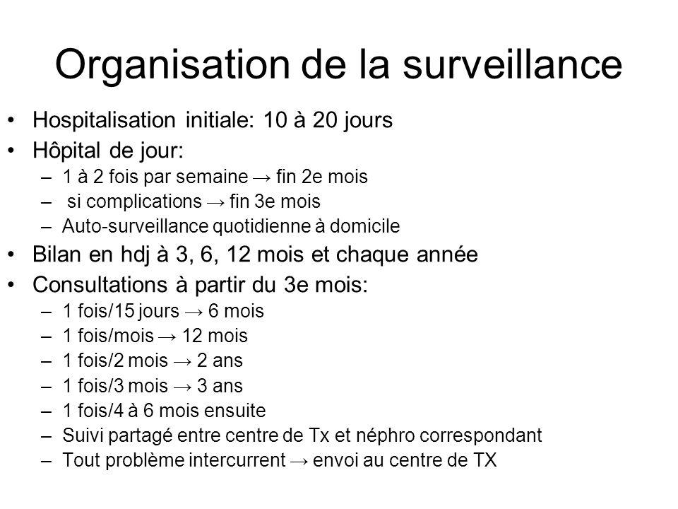 Organisation de la surveillance Hospitalisation initiale: 10 à 20 jours Hôpital de jour: –1 à 2 fois par semaine → fin 2e mois – si complications → fi