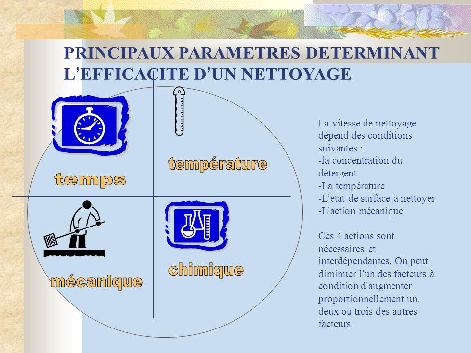 PRINCIPAUX PARAMETRES DETERMINANT L ' EFFICACITE D ' UN NETTOYAGE La vitesse de nettoyage dépend des conditions suivantes : -la concentration du déter