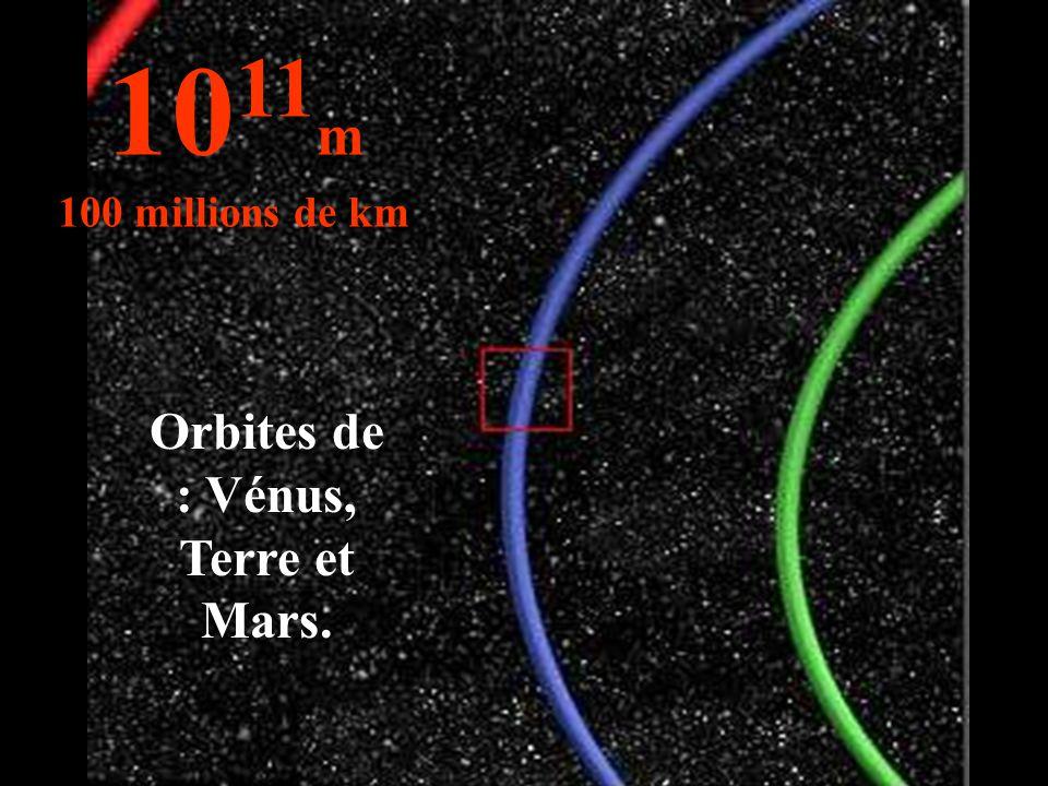 10 11 m 100 millions de km Orbites de : Vénus, Terre et Mars.