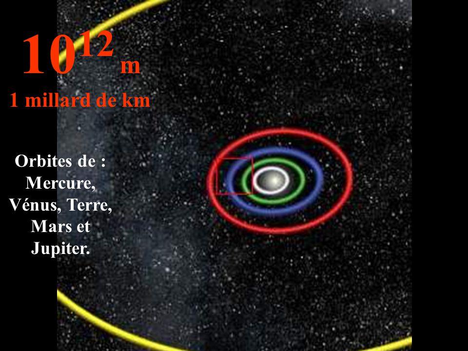 Orbites de : Mercure, Vénus, Terre, Mars et Jupiter. 10 12 m 1 millard de km