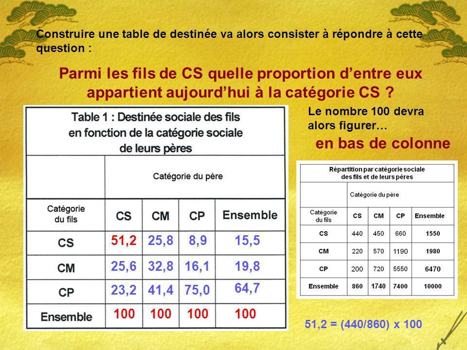Construire une table de destinée va alors consister à répondre à cette question : Parmi les fils de CS quelle proportion d'entre eux appartient aujourd'hui à la catégorie CS .