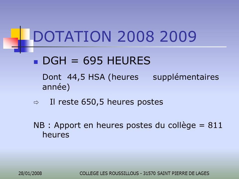 28/01/2008COLLEGE LES ROUSSILLOUS - 31570 SAINT PIERRE DE LAGES DOTATION 2008 2009 DGH = 695 HEURES Dont 44,5 HSA (heures supplémentaires année)  Il