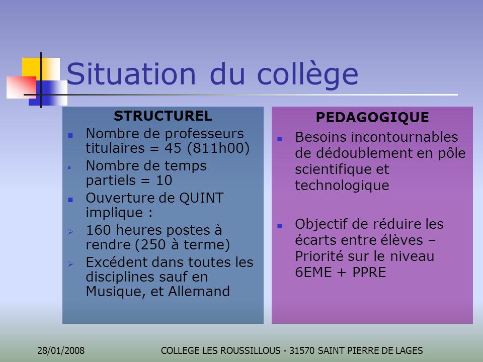 28/01/2008COLLEGE LES ROUSSILLOUS - 31570 SAINT PIERRE DE LAGES Situation du collège STRUCTUREL Nombre de professeurs titulaires = 45 (811h00)  Nombr