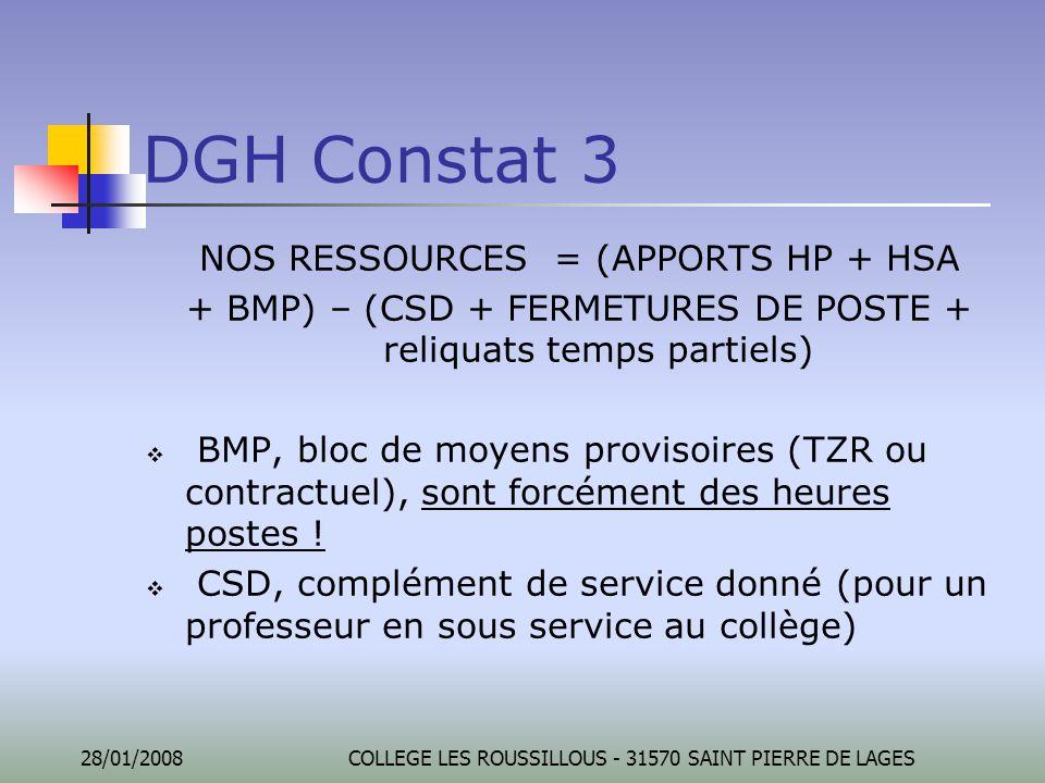 28/01/2008COLLEGE LES ROUSSILLOUS - 31570 SAINT PIERRE DE LAGES DGH Constat 3 NOS RESSOURCES = (APPORTS HP + HSA + BMP) – (CSD + FERMETURES DE POSTE +