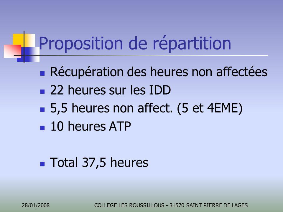 28/01/2008COLLEGE LES ROUSSILLOUS - 31570 SAINT PIERRE DE LAGES Proposition de répartition Récupération des heures non affectées 22 heures sur les IDD