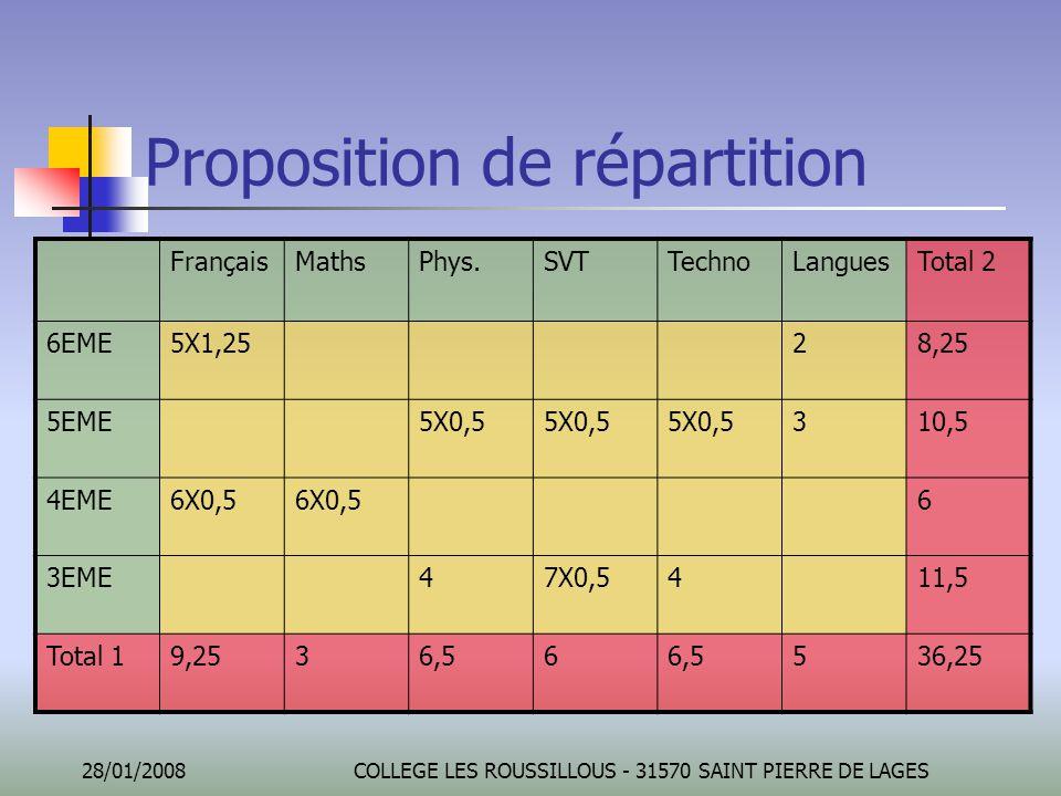 28/01/2008COLLEGE LES ROUSSILLOUS - 31570 SAINT PIERRE DE LAGES Proposition de répartition FrançaisMathsPhys.SVTTechnoLanguesTotal 2 6EME5X1,2528,25 5