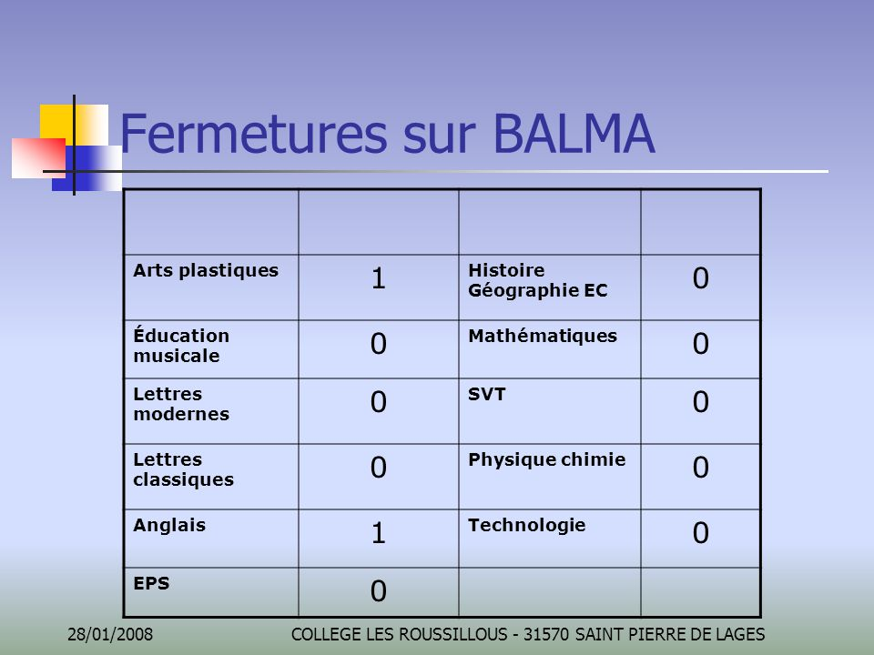 28/01/2008COLLEGE LES ROUSSILLOUS - 31570 SAINT PIERRE DE LAGES Fermetures sur BALMA Arts plastiques 1 Histoire Géographie EC 0 Éducation musicale 0 M