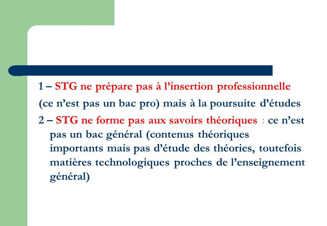 1 – STG ne prépare pas à l'insertion professionnelle (ce n'est pas un bac pro) mais à la poursuite d'études 2 – STG ne forme pas aux savoirs théoriques : ce n'est pas un bac général (contenus théoriques importants mais pas d'étude des théories, toutefois matières technologiques proches de l'enseignement général)