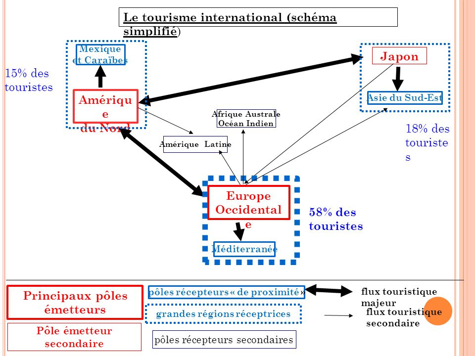 Amériqu e du Nord Europe Occidental e Japon Pôle émetteur secondaire Principaux pôles émetteurs Le tourisme international (schéma simplifié ) flux tou