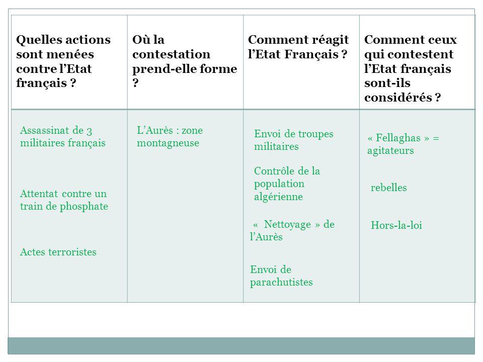 Quelles actions sont menées contre l'Etat français ? Où la contestation prend-elle forme ? Comment réagit l'Etat Français ? Comment ceux qui contesten