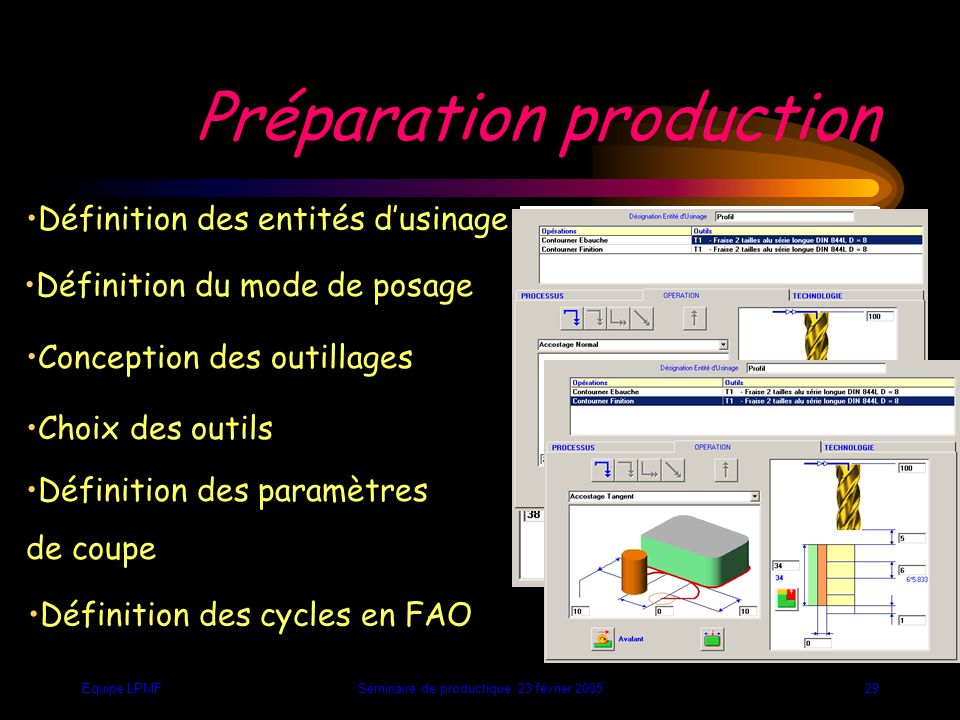 Equipe LPMFSéminaire de productique 23 février 200528 Nouvelles contraintes de pré-industrialisation Directions d'usinages Nombre de phases Nombre de posages Temps de fabrication Phase 1O Phase 6O Phase 5OPhase 4O Phase 3O Phase 2O