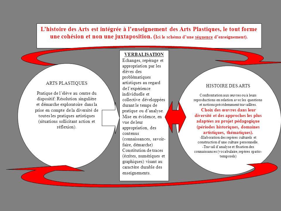 ARTS PLASTIQUES Pratique de l'élève au centre du dispositif: Résolution singulière et démarche exploratoire dans la prise en compte de la diversité de toutes les pratiques artistiques (situations sollicitant action et réflexion).