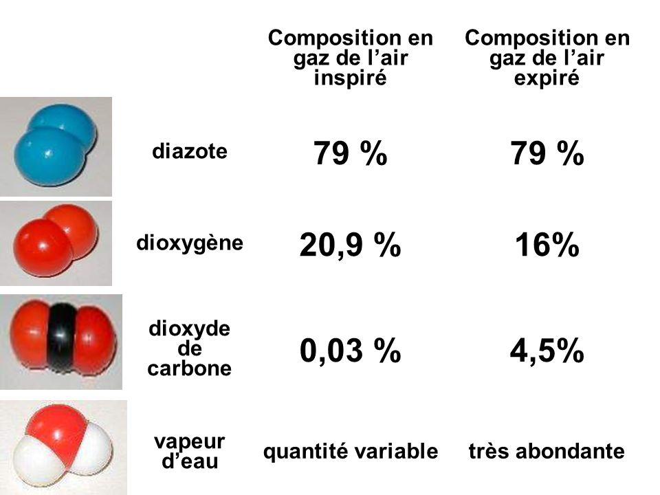 Composition en gaz de l'air inspiré Composition en gaz de l'air expiré diazote 79 % dioxygène 20,9 %16% dioxyde de carbone 0,03 %4,5% vapeur d'eau quantité variabletrès abondante
