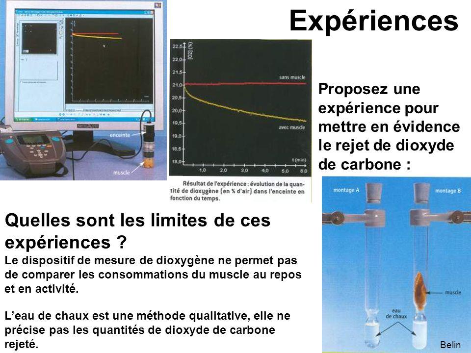 Expériences Quelles sont les limites de ces expériences ? Proposez une expérience pour mettre en évidence le rejet de dioxyde de carbone : Belin Le di
