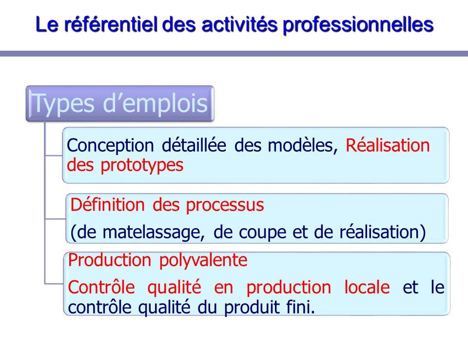 Les activités professionnelles Domaine de la conception et réalisation des prototypes Participer à la mise à plat d'un modèle.