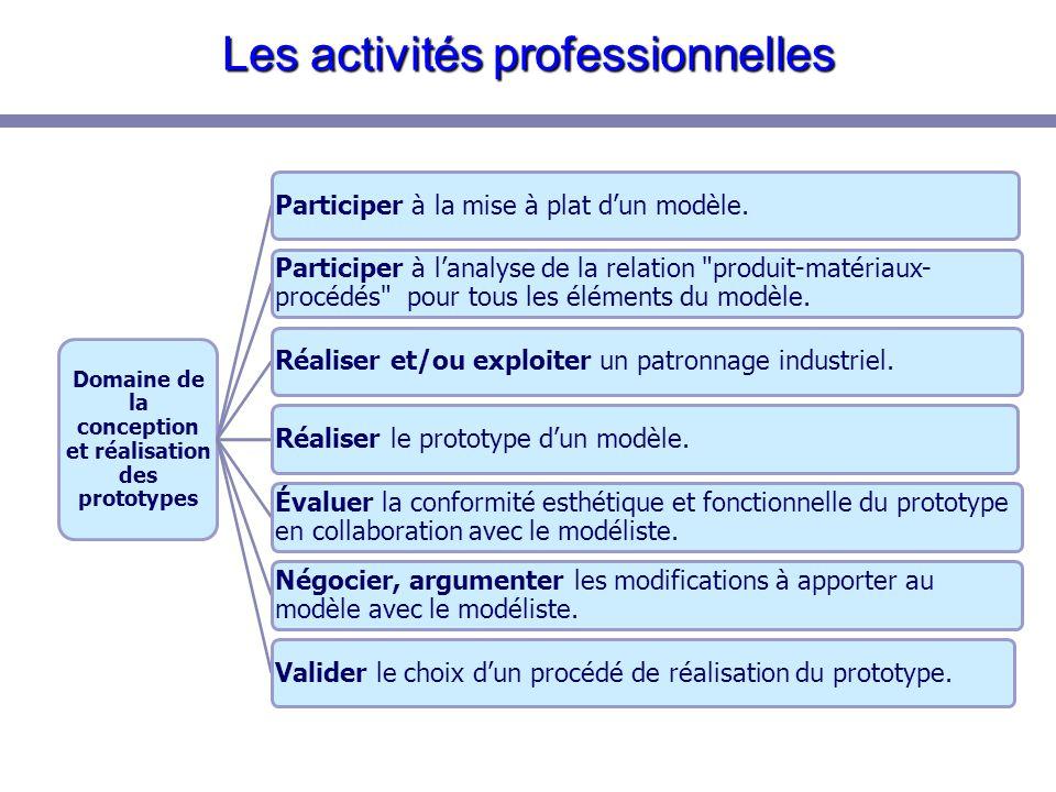 Les activités professionnelles Études des processus Participer à la gradation d'un modèle de référence en CAO.S'assurer de la conformité des matériaux.