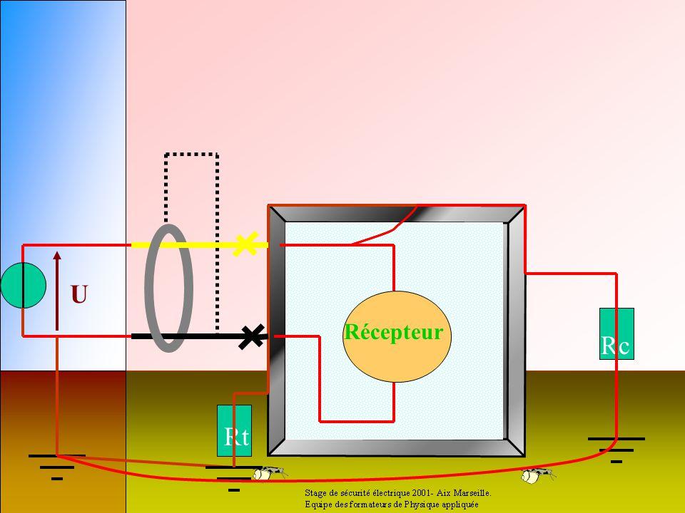 Récepteur Défaut d'isolement La phase entre en contact avec la masse Rt