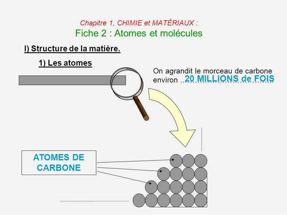 Chapitre 1, CHIMIE et MATÉRIAUX : Fiche 2 : Atomes et molécules I) Structure de la matière. 1) Les atomes On agrandit le morceau de carbone environ ……