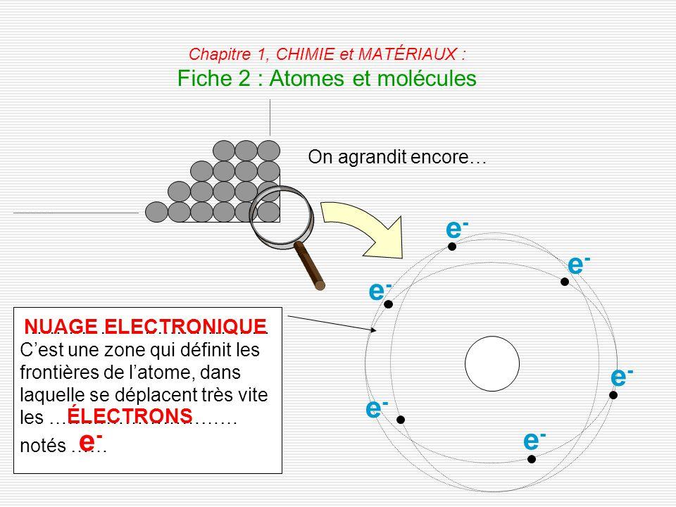 Chapitre 1, CHIMIE et MATÉRIAUX : Fiche 2 : Atomes et molécules On agrandit encore… ………………………………… C'est une zone qui définit les frontières de l'atome